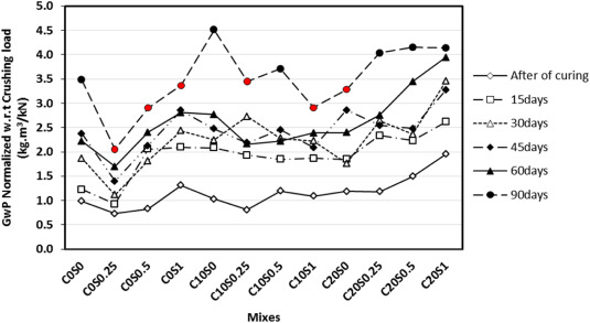Environmental performance and durability of concrete incorporating waste  tire rubber and steel fiber subjected to acid attack - ScienceDirect