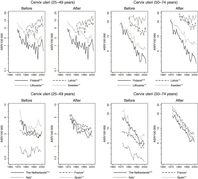 Sheep and goats separating cervix and corpus uteri from imprecisely truncated age standardised rates for cervix uteri in women aged 5074 years before and after reallocation for latvia lithuania and sweden with the ccuart