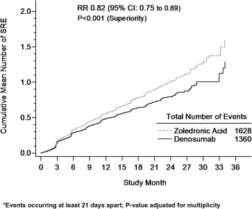 Superiority of denosumab to zoledronic acid for prevention of
