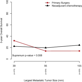 Which Patients Benefit Most From Primary Surgery Or Neoadjuvant Chemotherapy In Stage Iiic Or Iv Ovarian Cancer An Exploratory Analysis Of The European Organisation For Research And Treatment Of Cancer 55971 Randomised