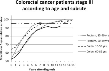 Conditional Survival For Long Term Colorectal Cancer Survivors In The Netherlands Who Do Best Sciencedirect