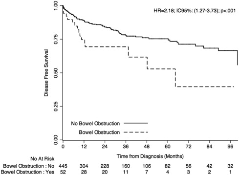 Predictors Of Disease Free Survival In Colorectal Cancer With Microsatellite Instability An Ageo Multicentre Study Sciencedirect