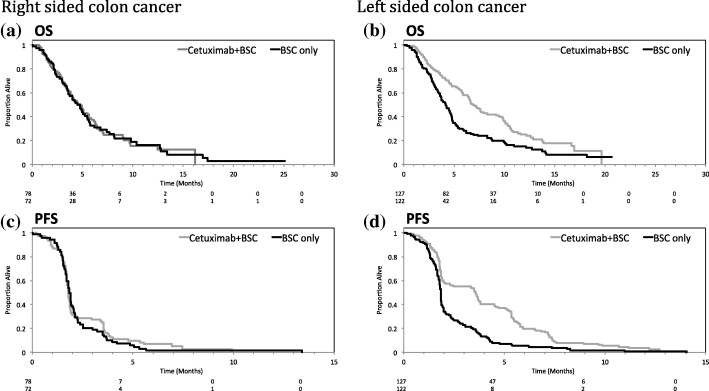 Location Of Colon Cancer Right Sided Versus Left Sided As A Prognostic Factor And A Predictor Of Benefit From Cetuximab In Ncic Co 17 Sciencedirect