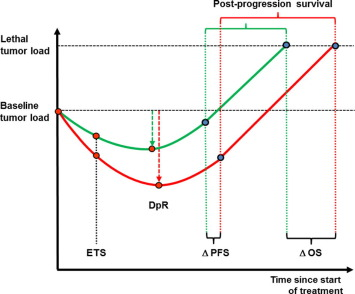 Early tumour shrinkage (ETS) and depth of response (DpR) in