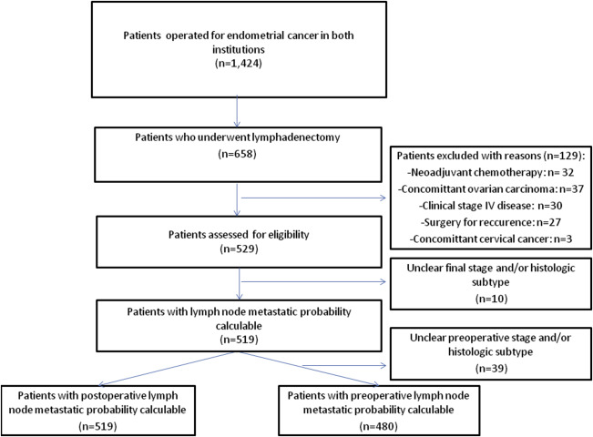 Evaluation Of Models To Predict Lymph Node Metastasis In Endometrial Cancer A Multicentre Study Sciencedirect