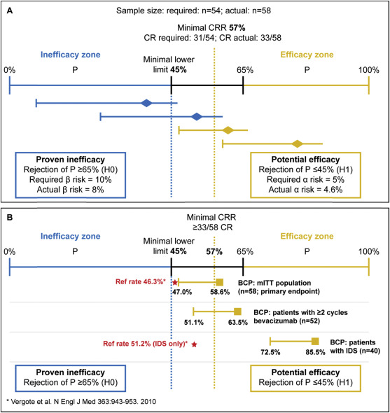 Efficacy And Safety Of Bevacizumab Containing Neoadjuvant Therapy Followed By Interval Debulking Surgery In Advanced Ovarian Cancer Results From The Anthalya Trial Sciencedirect