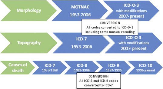 Pdf Reliability Of Icd 10 External Cause Death Codes In The National Coroners Information System