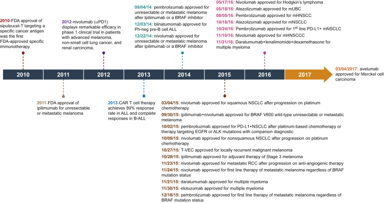 Cancer Immunotherapy Opportunities And Challenges In The Rapidly Evolving Clinical Landscape Sciencedirect