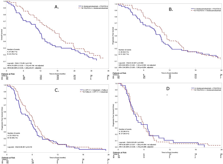 Treatment Sequence With Either Irinotecan Cetuximab Followed By Folfox 4 Or The Reverse Strategy In Metastatic Colorectal Cancer Patients Progressing After First Line Folfiri Bevacizumab An Italian Group For The Study Of Gastrointestinal Cancer Phase Iii