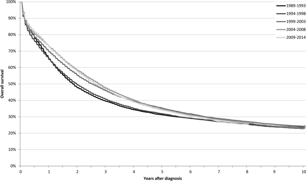 No Improvement In Long Term Survival For Epithelial Ovarian Cancer Patients A Population Based Study Between 1989 And 2014 In The Netherlands Sciencedirect