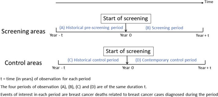 Mammography screening: A major issue in medicine - ScienceDirect