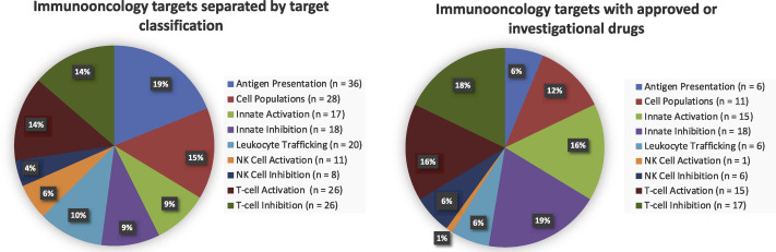 Rational design and identification of immuno-oncology drug