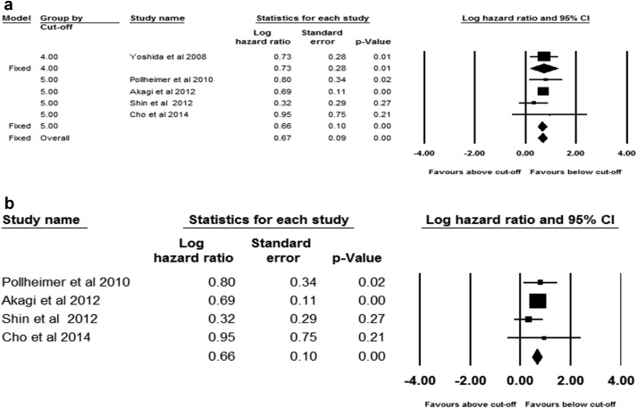 A Meta Analysis Assessing The Survival Implications Of Subclassifying T3 Rectal Tumours Sciencedirect