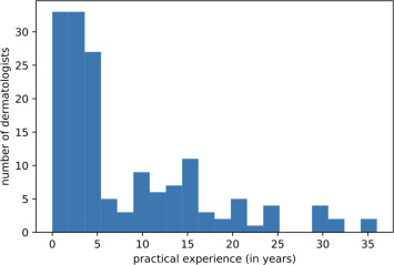Deep learning outperformed 136 of 157 dermatologists in a head-to