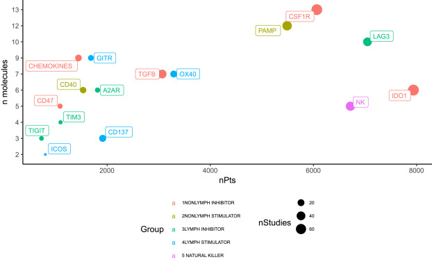 The evolving landscape of 'next-generation' immune