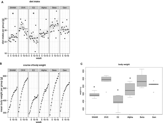 Effects of estradiol estrogen receptor subtype selective agonists treatment with e2 and alpha decreases food intake and body weight gain compared sciox Choice Image