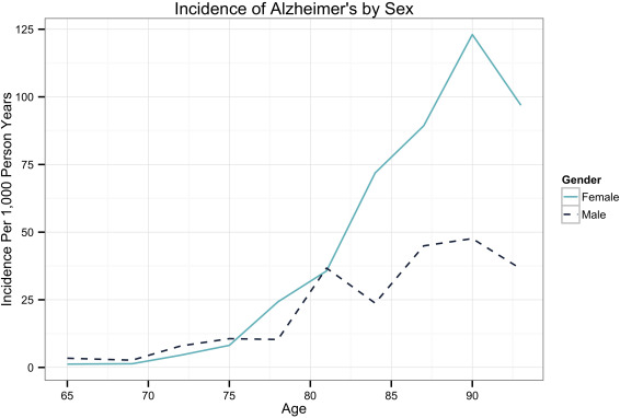 Mean age disease independently of sex