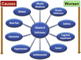 Non-musculoskeletal benefits of vitamin D - ScienceDirect
