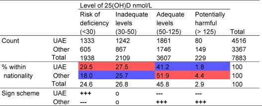 Vitamin D status among the juvenile population: A