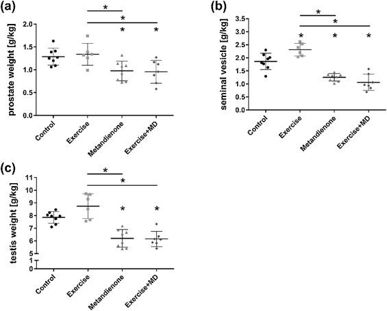 Modulation of exercise training related adaptation of body