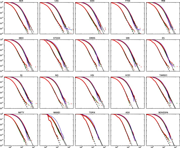 """Power law scaling and """"Dragon-Kings"""" in distributions of"""