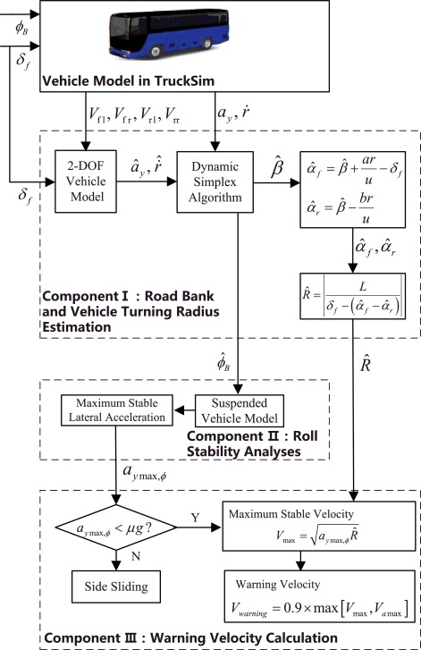 Real-time bus rollover prediction algorithm with road bank