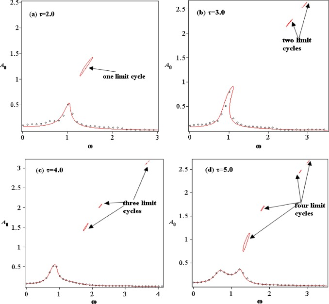 Analysis of limit cycles and stochastic responses of a real-power