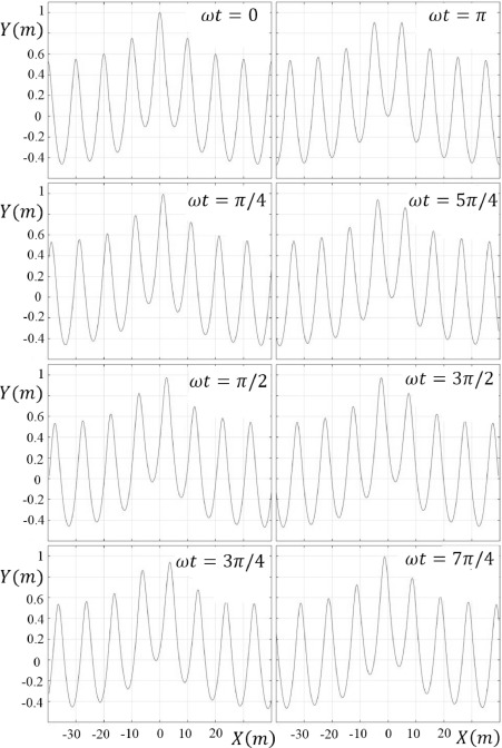 Unsteady Gerstner waves - ScienceDirect