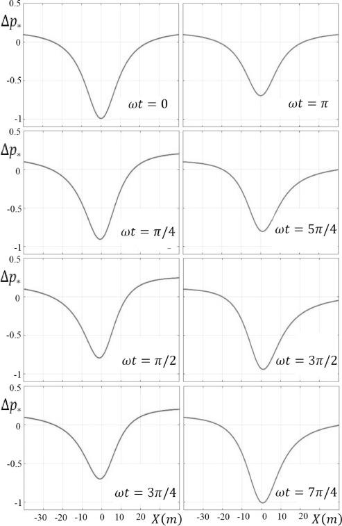Unsteady Gerstner waves - ScienceDirect