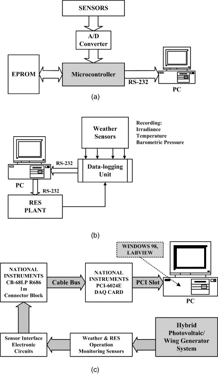 Development Of An Integrated Data Acquisition System For Renewable
