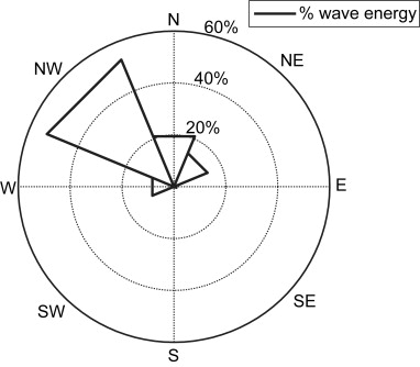 Wave Energy Potential In Galicia Nw Spain