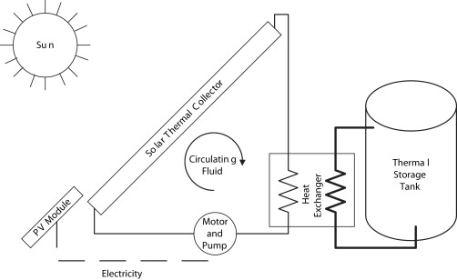 integrated solar pump design incorporating a brushless dc motor for rh sciencedirect com