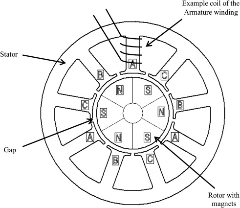 Integrated Solar Pump Design Incorporating A Brushless Dc Motor For