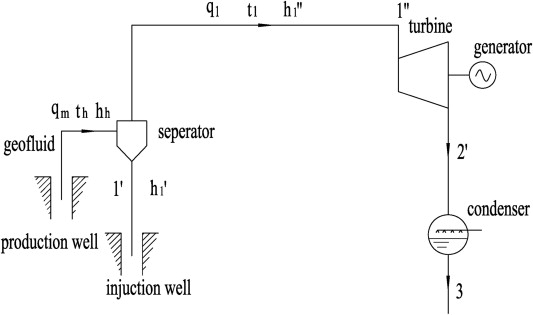 Thermodynamic Comparison Of Different Types Of Geothermal Power