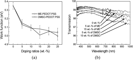 Effects of solvent-treated PEDOT:PSS on organic photovoltaic devices