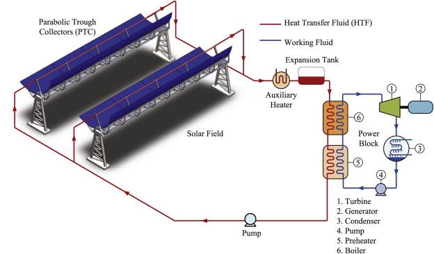 Automatic Control Strategies For Hybrid Solar Fossil Fuel Power