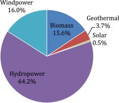 conclusion of renewable energy sources
