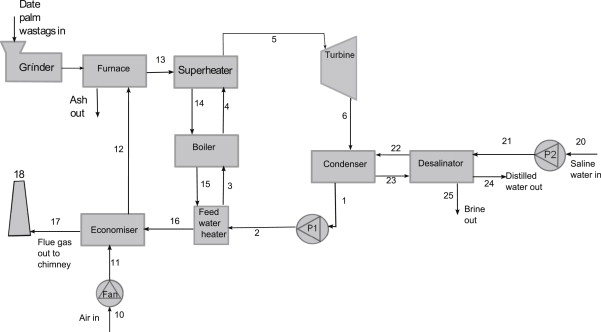 Design of a biom power plant for burning date palm waste ... on power plant transistors, power plant layout, surface condenser, diesel power plant diagram, electrostatic precipitator, solar power, centrifugal fan, steam plant diagram, air preheater, biomass power plant diagram, power station, oil power plant diagram, power plant electrical diagram, power plant block diagram, power plant overhead view, combined cycle, steam engine, cooling tower, thermal power plant diagram, fossil fuel power plant operating diagram, architectural solar diagram, power plant overview diagram, geothermal power, nuclear reactor, electric power plant diagram, power plant diagram simple, solar cell, small biomass diagram diagram, power plant network diagram, power plant diagrams process, nuclear fuel diagram, power plant dimensions, nuclear power, fossil-fuel power plant,