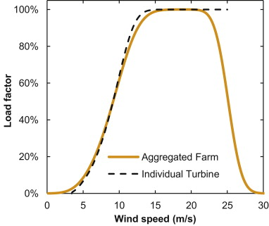 the power curve for a single vestas v80 2 mw wind turbine and for a 50 mw farm of these turbines