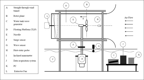 Investigating the aerodynamic performance of a model offshore ...