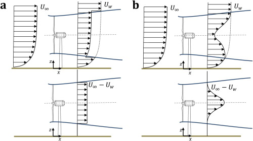 A new analytical model for wind-turbine wakes - ScienceDirect