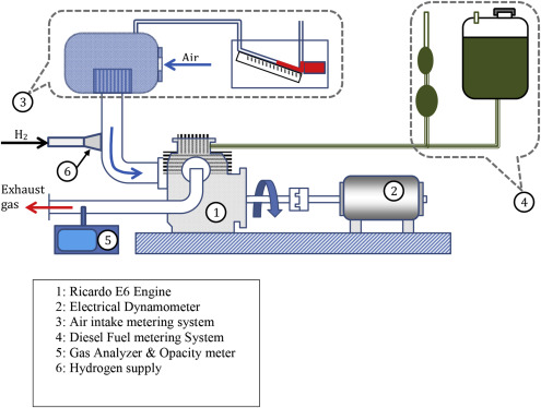 Hydrogen supplement co-combustion with diesel in compression