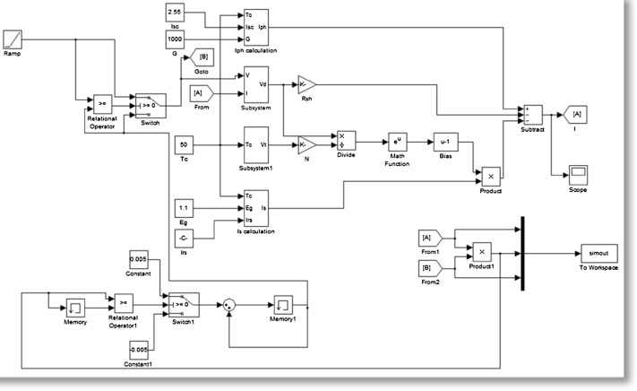 Modeling of multi-junction photovoltaic cell using MATLAB