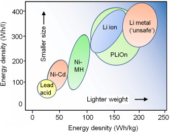 Potential of lithium-ion batteries in renewable energy