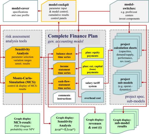 Economic risk analysis of decentralized renewable energy