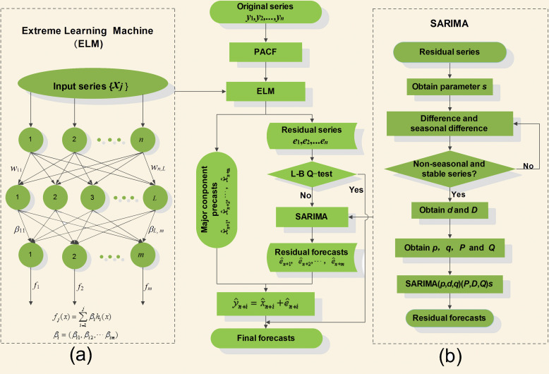 A self-adaptive hybrid approach for wind speed forecasting