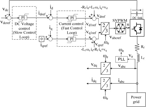 Direct Torque Control Of Multilevel Svpwm Inverter In Variable Speed