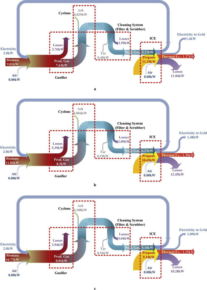 Exergy analysis of a small gasification-ICE integrated system for ...