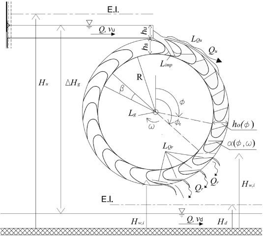 Waterwheel Energy Diagram