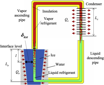 A seasonal cold storage system based on separate type heat pipe for